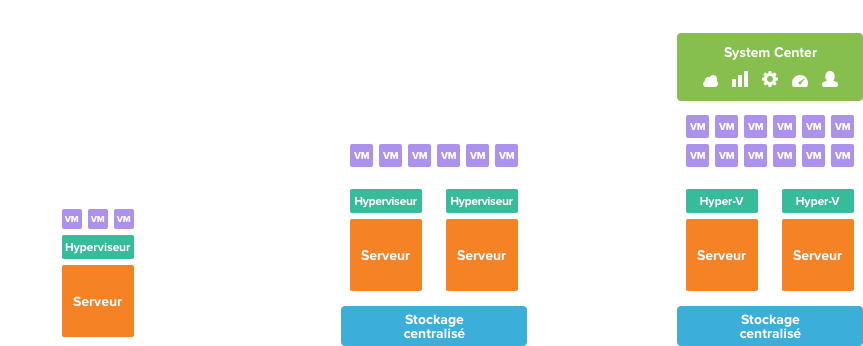 graph-virtualization_fr